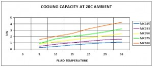 Cooling Capacity at 20°C Ambient Mercury Chillers