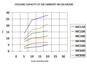 Cooling Capacity at 20°C Ambient MC-150-MC-800