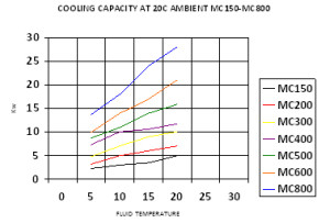 BV Thermal Systems Recirculation Chillers Cooling Capacity Information