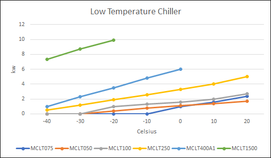 BV Thermal Systems Low Temperature Chiller Cooling Capacities
