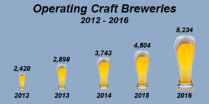 Craft Breweries Operating from 2012-2016